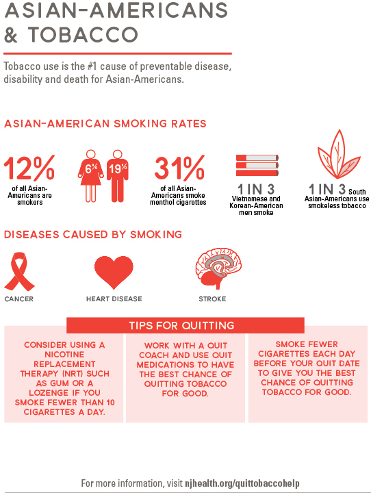 Asian-Americans & Tobacco